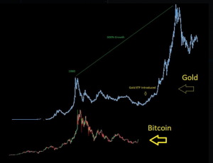 Gold ETF vs BTC