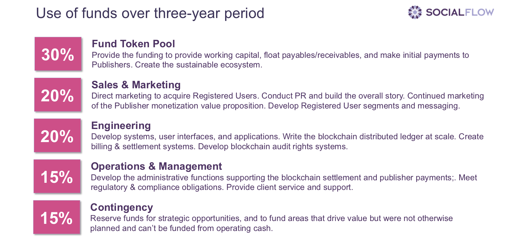 SocialFlow's Universal Attention Token - Use of funds over three year period